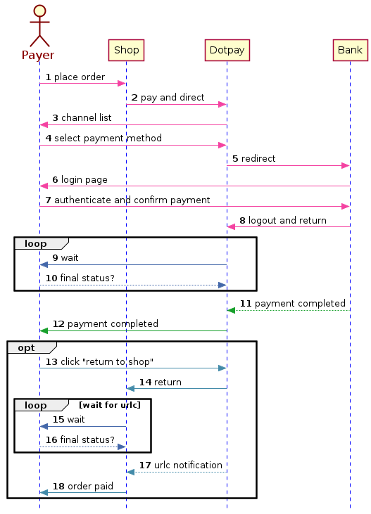 Dotpay - Technical manual for payments implementation